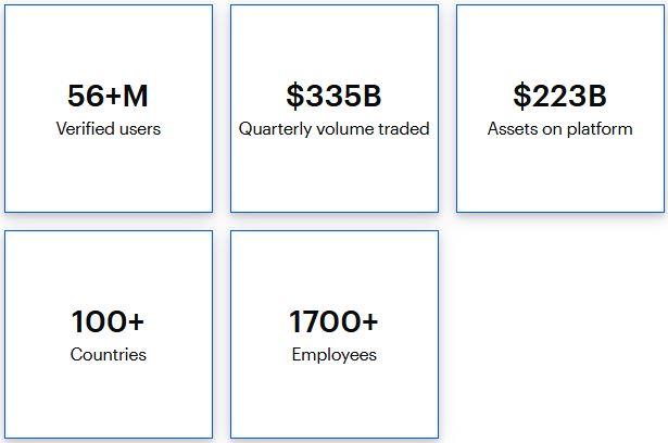 coinbase är den största cryptohandelsplatsen i världen
