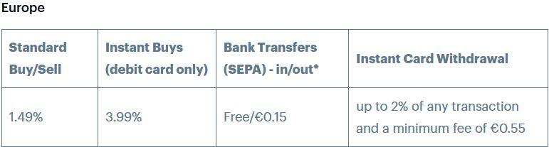 coinbase har ganska höga avgifter för transaktioner